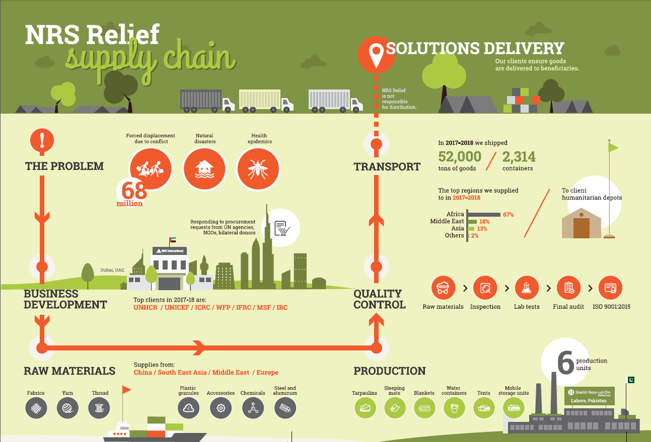 NRS Relief supply chain infographic