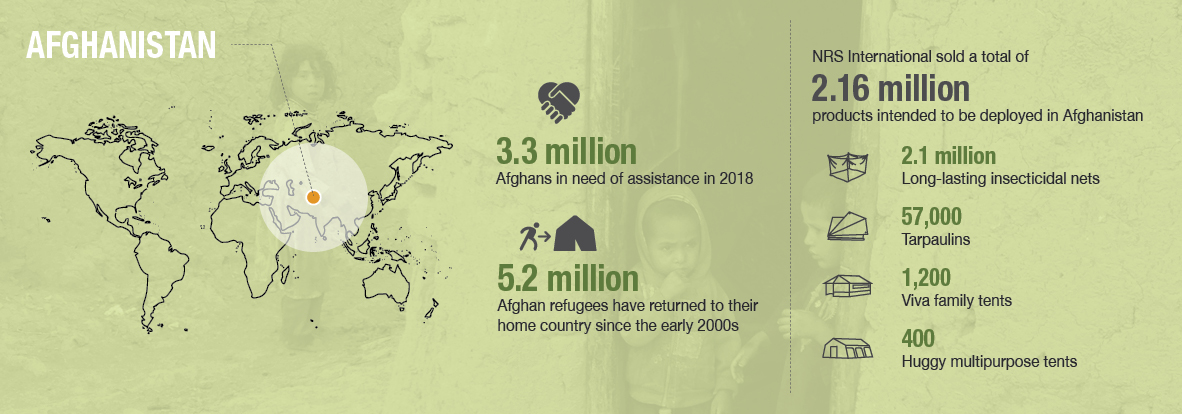 NRS Relief_Crisis response_country profiles_Afghanistan