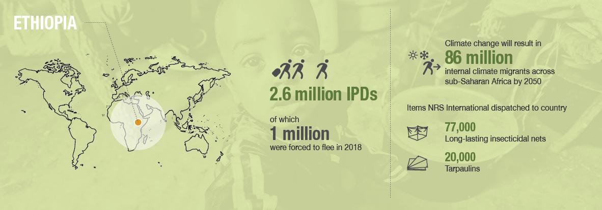 NRS Relief_Crisis response_country profiles_Ethiopia