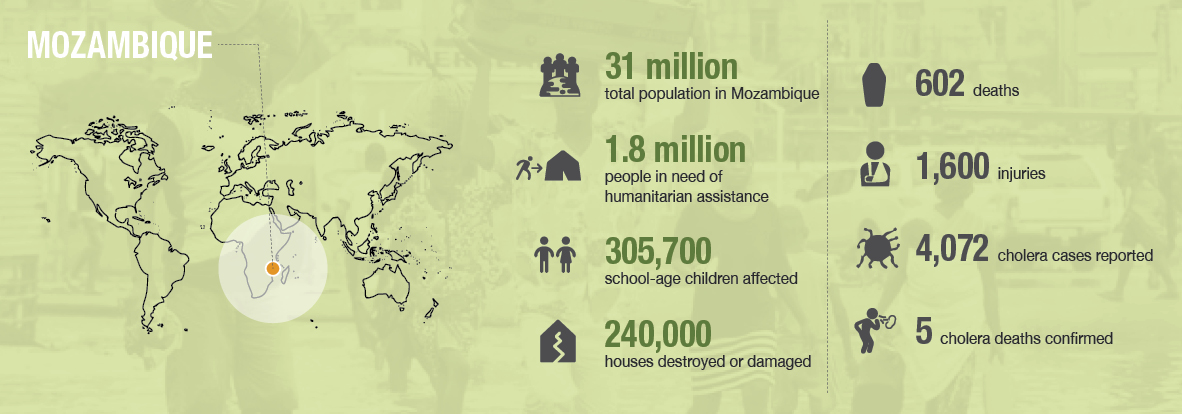 NRS Relief_Country profile_Mozambique_Cyclone Idai_infographic