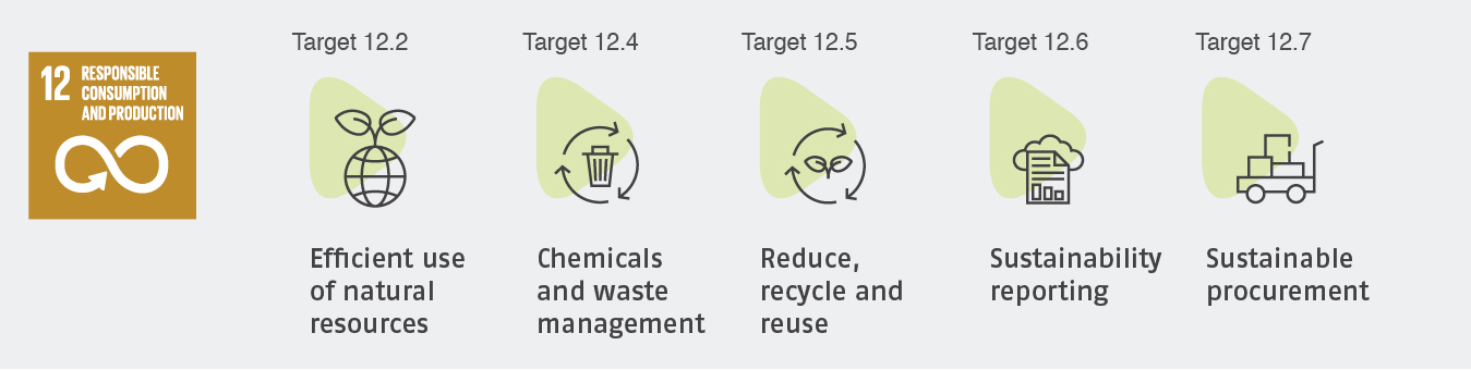 NRS Relief_SDG12_Concrete targets for the humanitarian sector