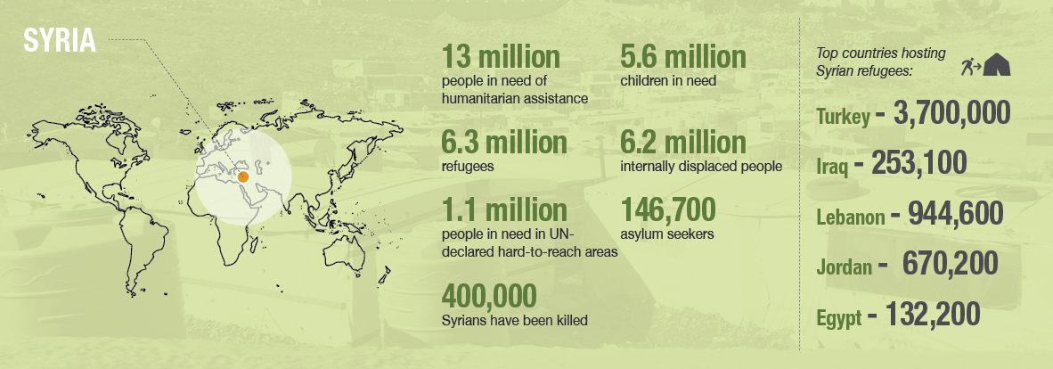 NRS Relief_Country profile_Syria crisis infographic