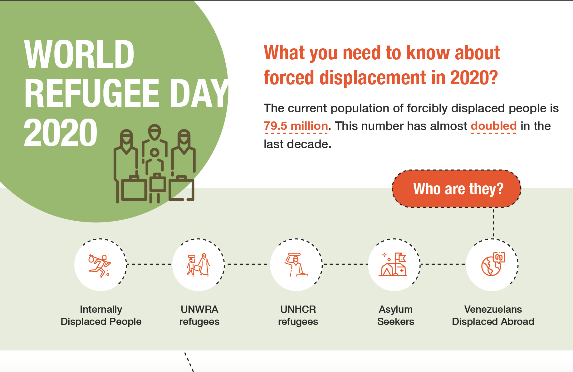 World Refugee Day 2020 Infographic: What you need to know about forced displacement